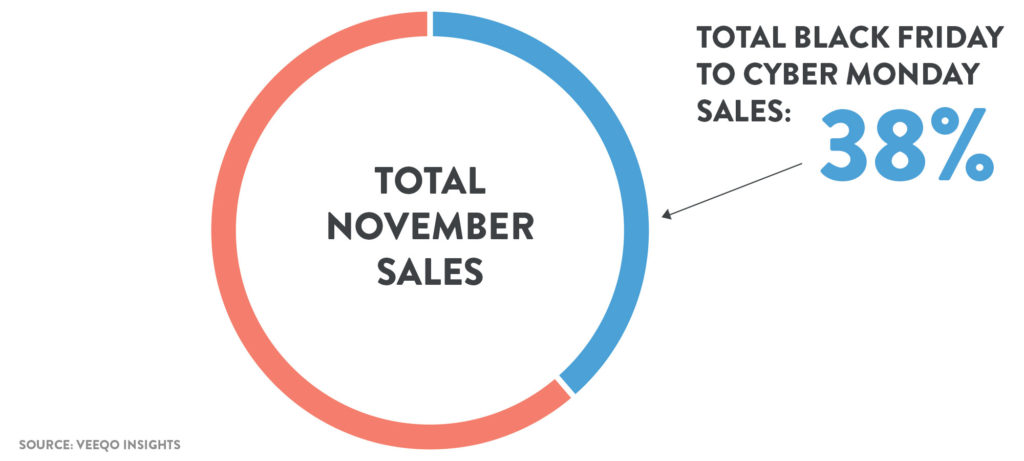Black Friday Weekend Sales PErformance