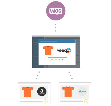 Image shows how Veeqo is used to list woocommerce products on eBay and Amazon