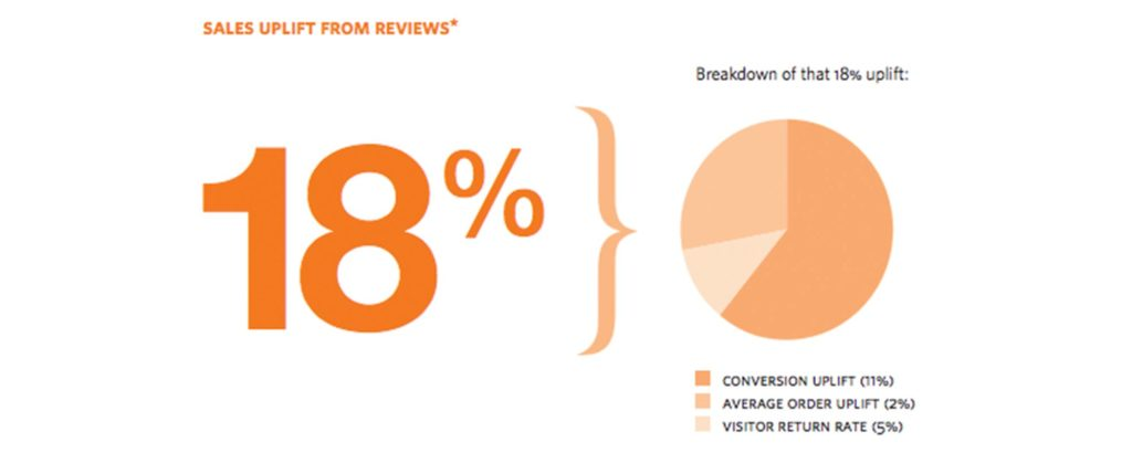84% of customers trust online reviews as much as they would a word of mouth recommendation