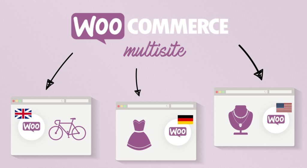 Veeqo WooCommerce Multisite Blog