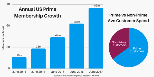 Consumers are using and subscribing to the Amazon Prime service in increasing numbers - with one day delivery being a huge draw