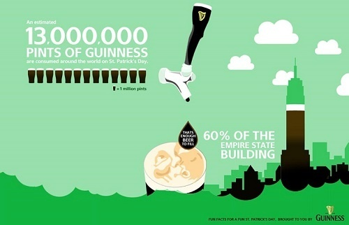 Guinness and St Patrick's Day highly-shared infographic.