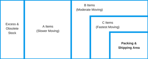 distribution of items with a warehouse design based on abc analysis helps improve logistics processes
