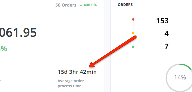 Average order processing time
