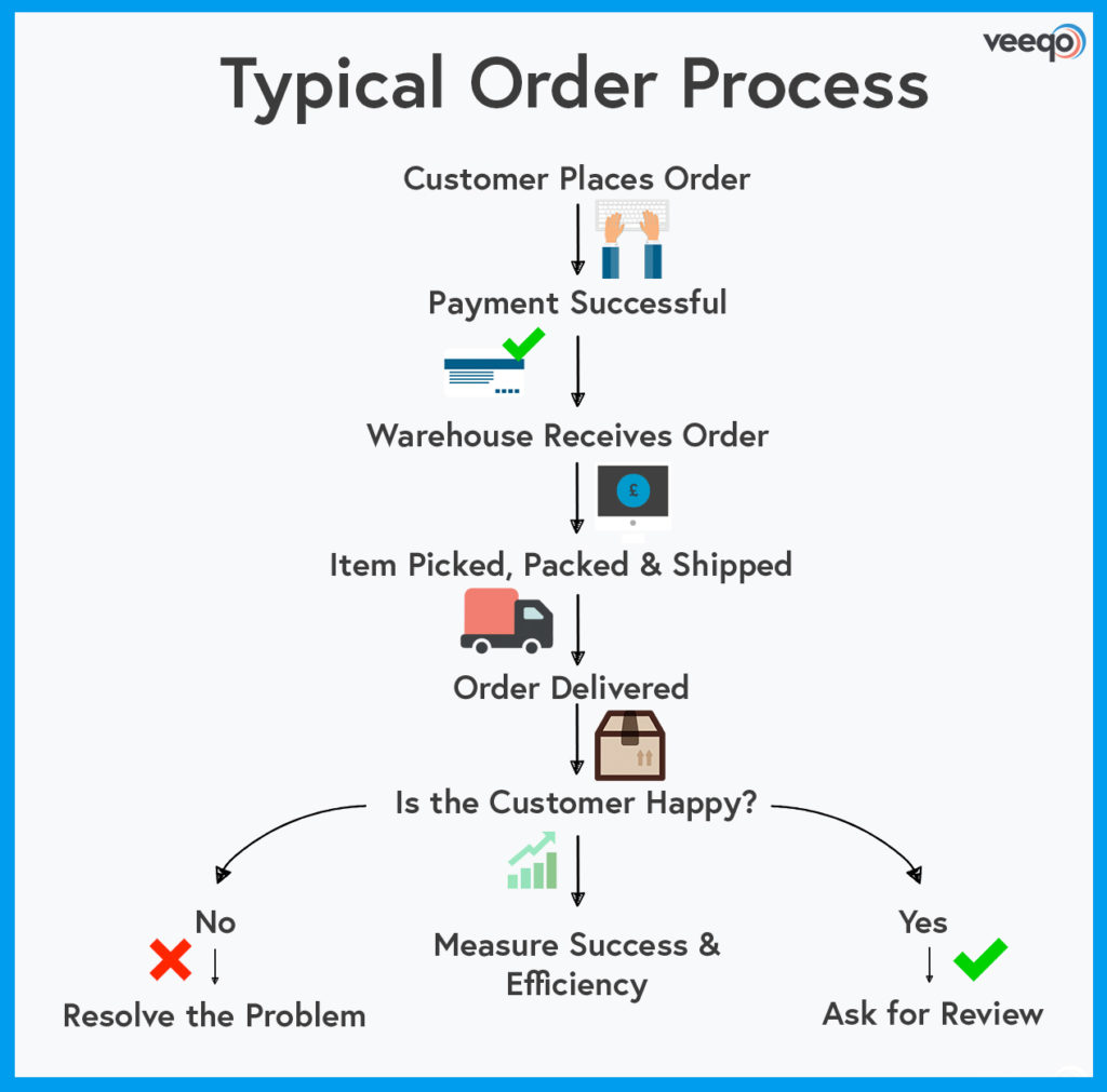 number of steps in a typical ecommerce order management process flow