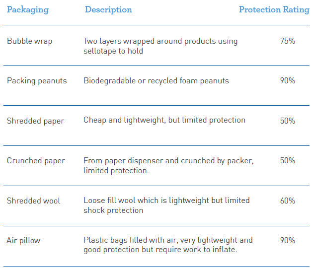 Packing materials information to support better packing processes for products