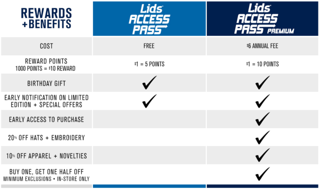Lids Access Pass Details lets you redeem online and in store