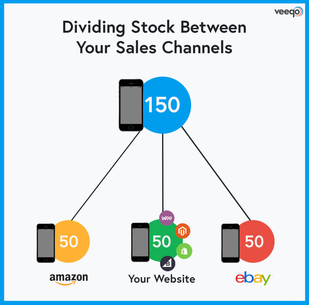 diving stock between sales channels
