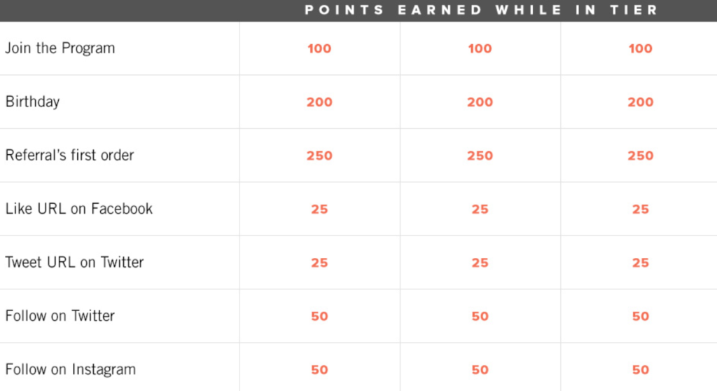 Topps Now Tier Bonus Points encourages social media sharing