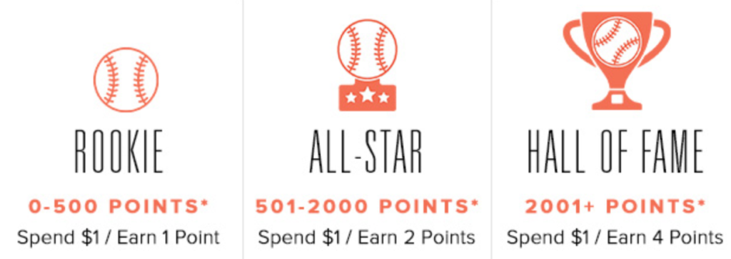 Topps Now Tiers gives better customer service for more important and valuable customers
