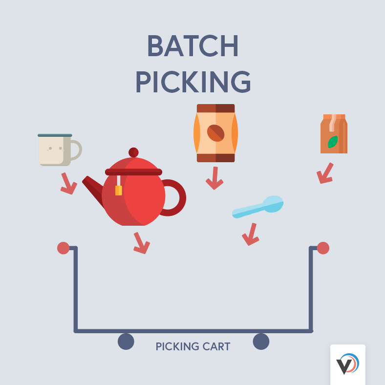 Warehouse order picking systems: batch picking gives pickers a list of multiple orders to pick