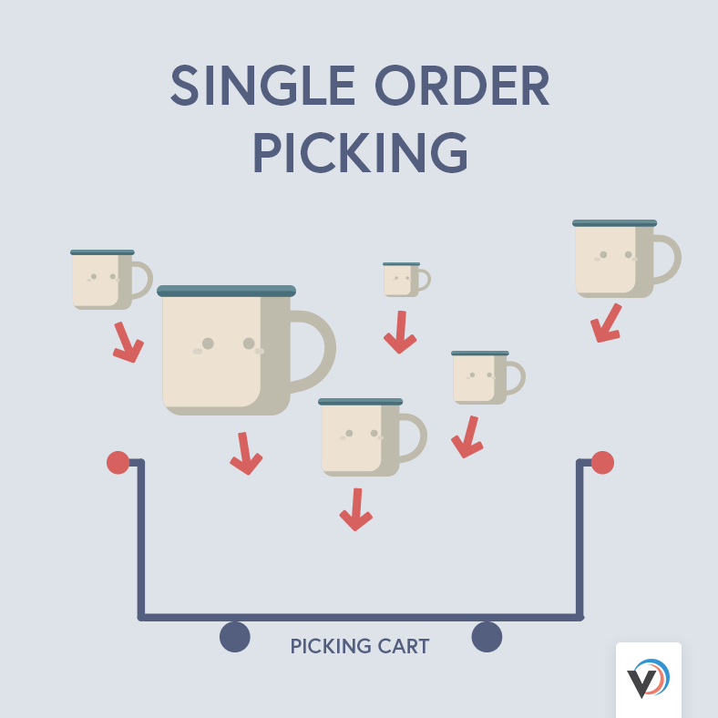 warehouse order picking systems: single order handling solution for a small business operator