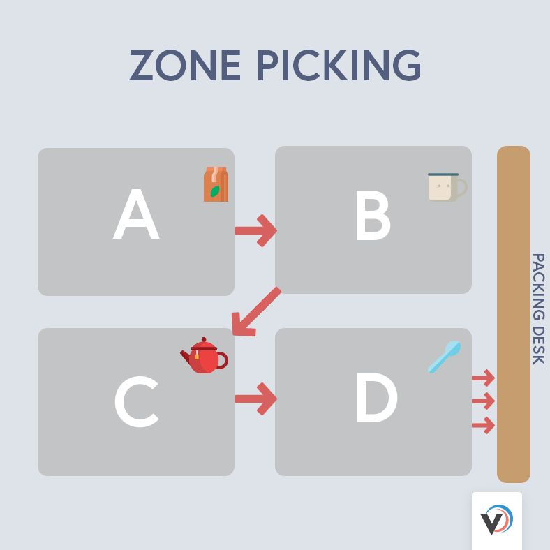 Warehouse order picking systems: zone picking solution