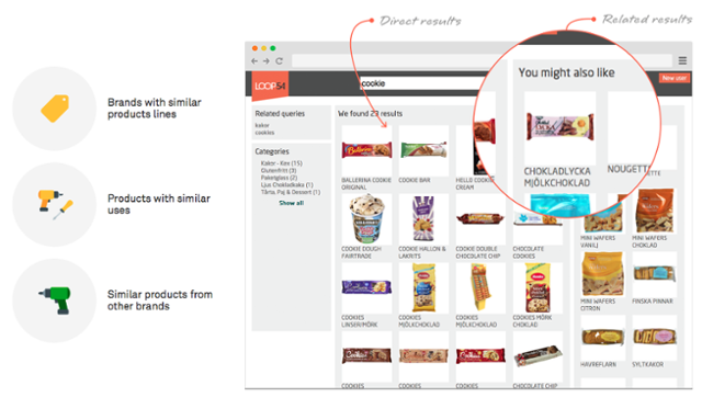 Ecommerce Marketing Automation Recommended Search Results