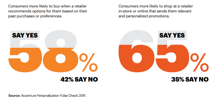 Ecommerce loyalty programs personalisation stats