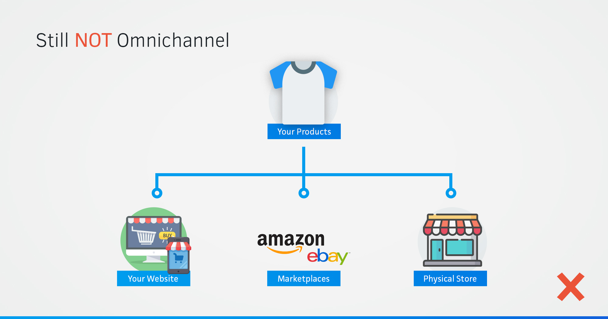 Multichannel vs Omnichannel Multichannel diagram showing online resources and a physical store