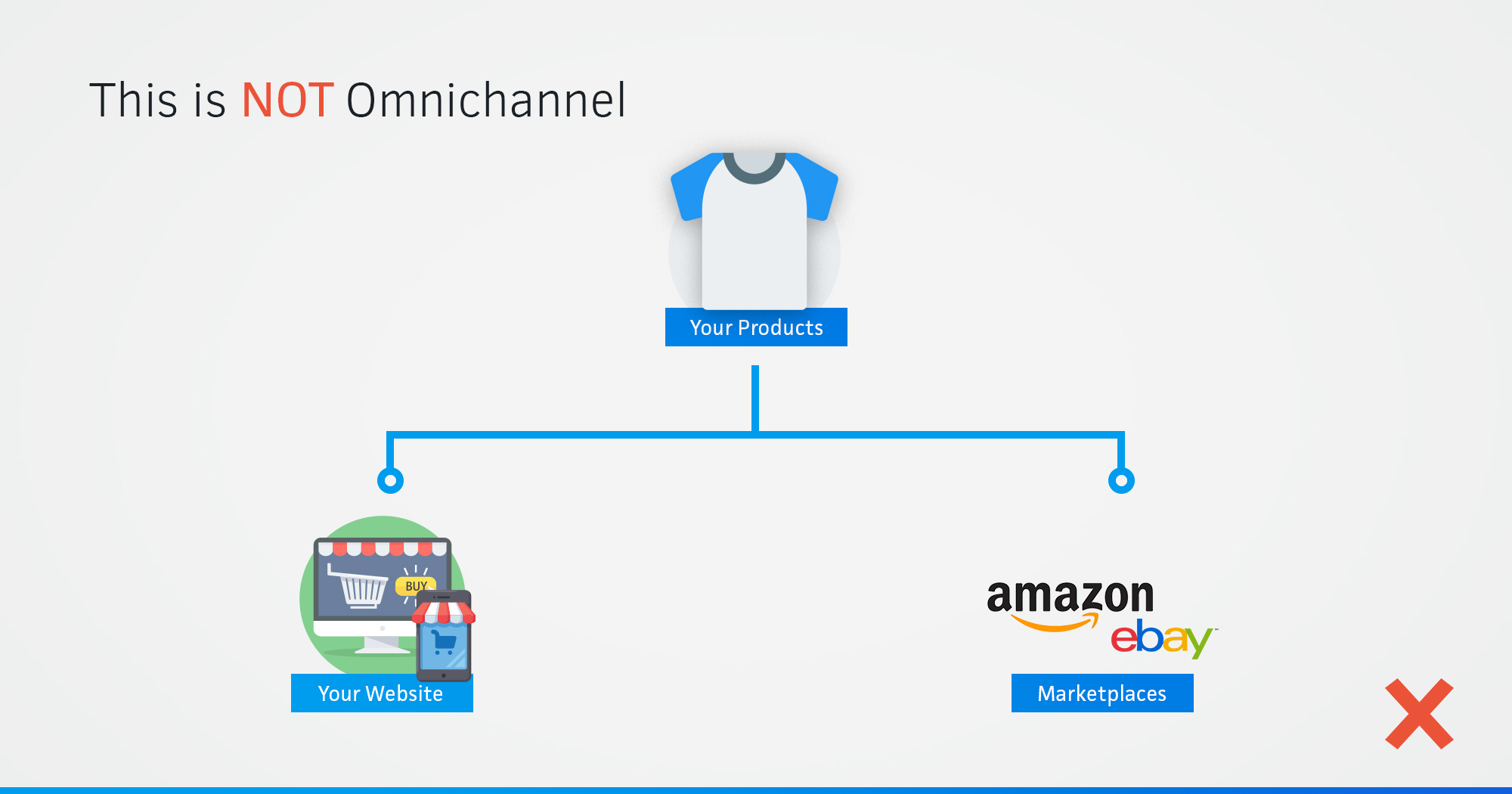 Multichannel vs Omnichannel diagram showing online channels and resources only