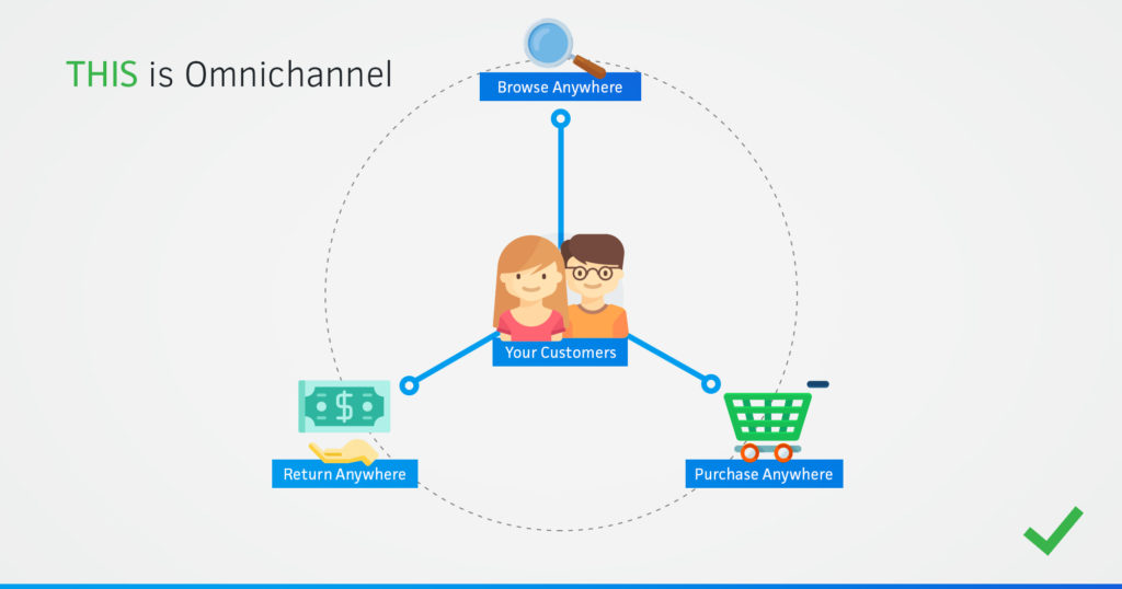 Omnichannel vs Multichannel diagram with content showing true omnichannel operation