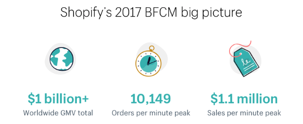 the demand shopify plus features can handle