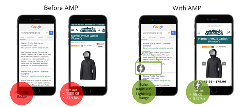 Ecommerce SEO Trends: Campmor AMP Example