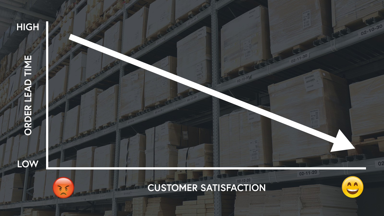 Warehouse KPIs - [Low order lead time = High customer satisfaction] One of the top things to consider in your warehouse management system