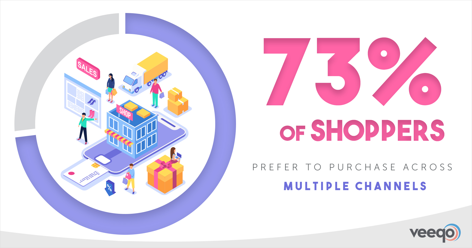Omnichannel Strategy: 73% of shoppers prefer to purchase cross channel