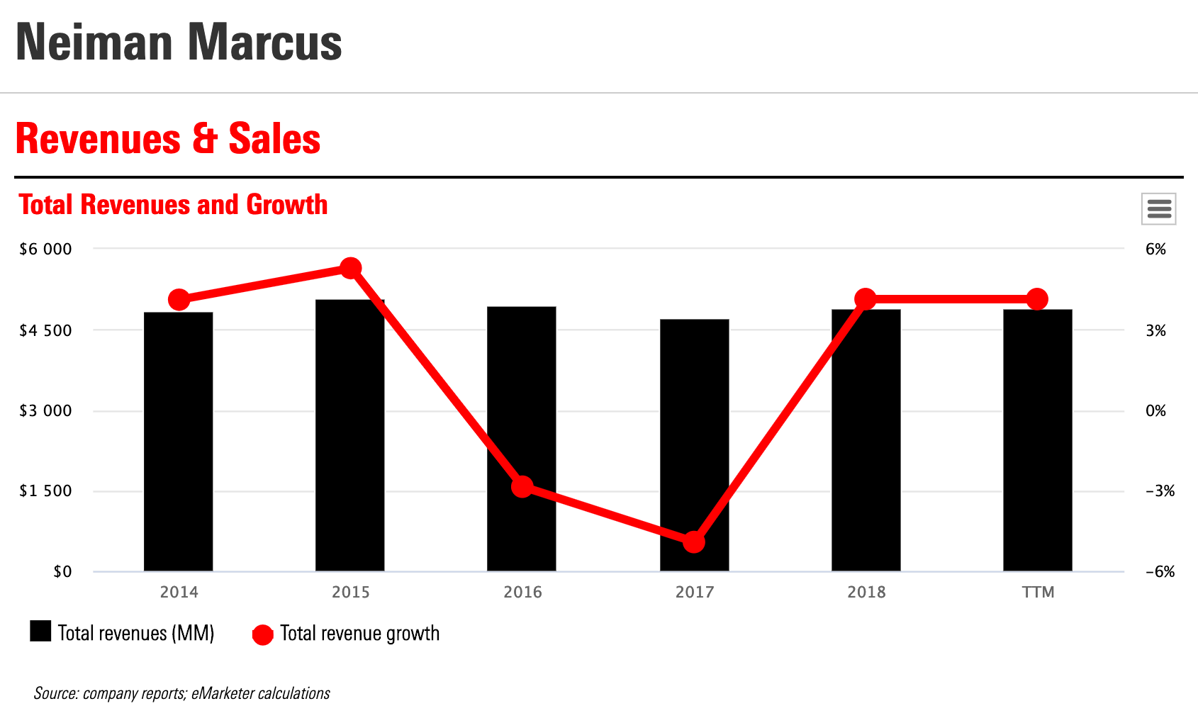 Neiman Marcus Revenue Growth