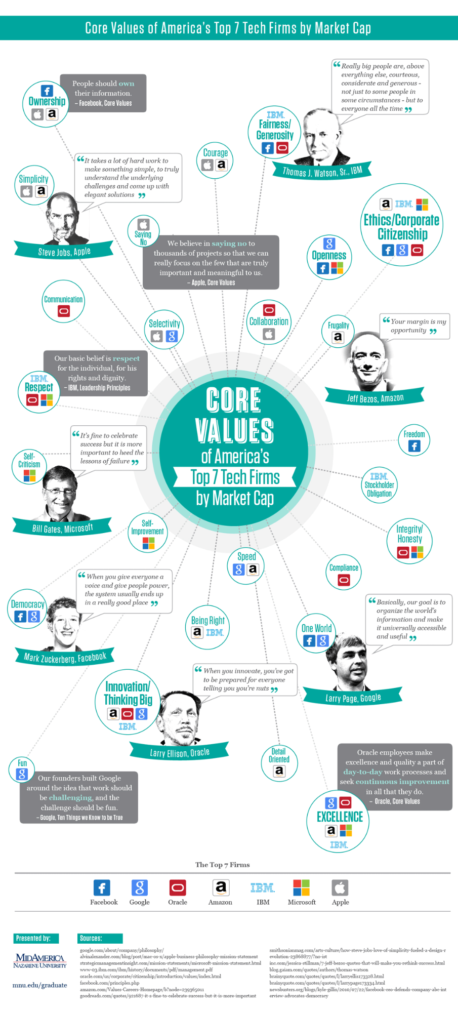 Brand Values Examples
