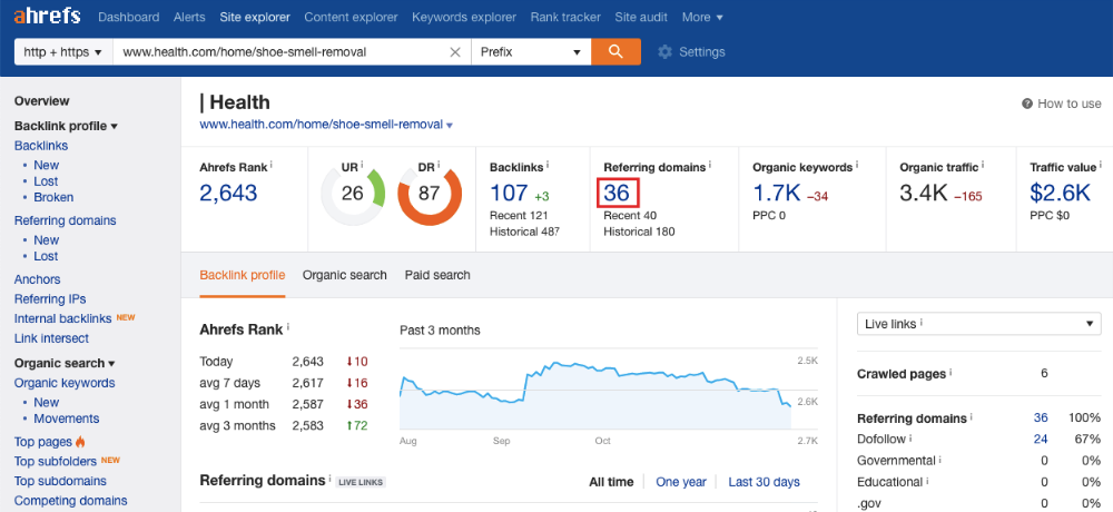 Ahrefs SEO Health Checker