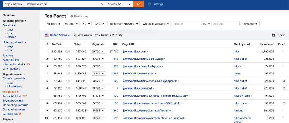 Ahrefs Top Pages