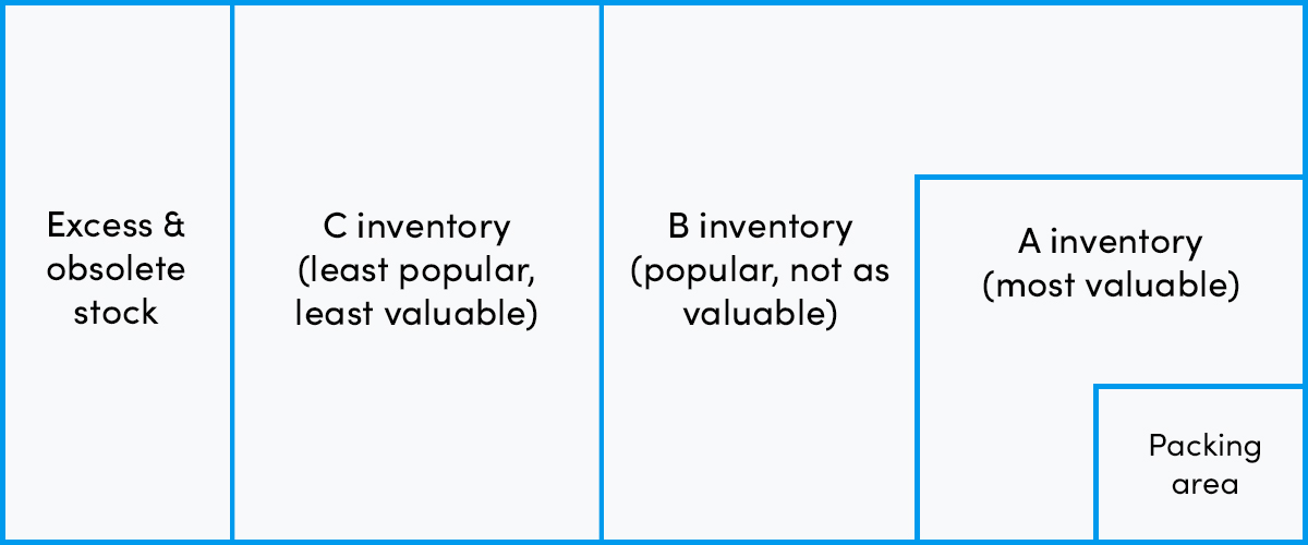 ABC analysis for inventory storage