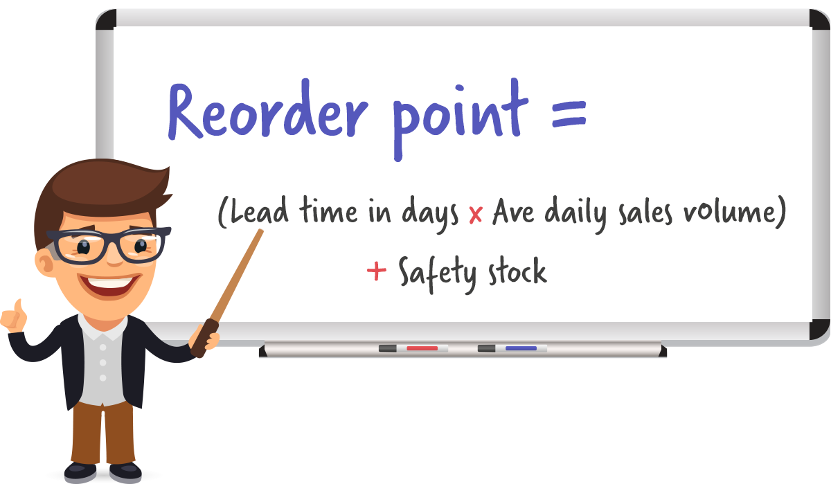 Reorder point = (Lead Time in Days x Ave Daily Sales Volume) + Safety Stock