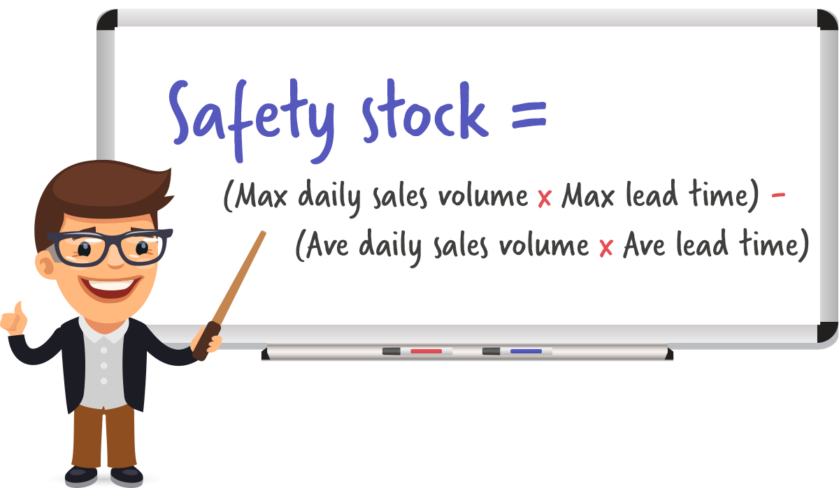 Safety stock = (Max Daily Sales Volume x Max Lead Time in Days) - (Ave Daily Daily Sales Volume x Ave Lead Time in Days)
