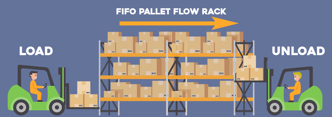 Inventory management techniques: First-in-first-out (FIFO)
