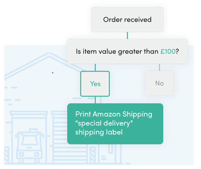 Automate your Amazon Shipping WooCommerce shipments